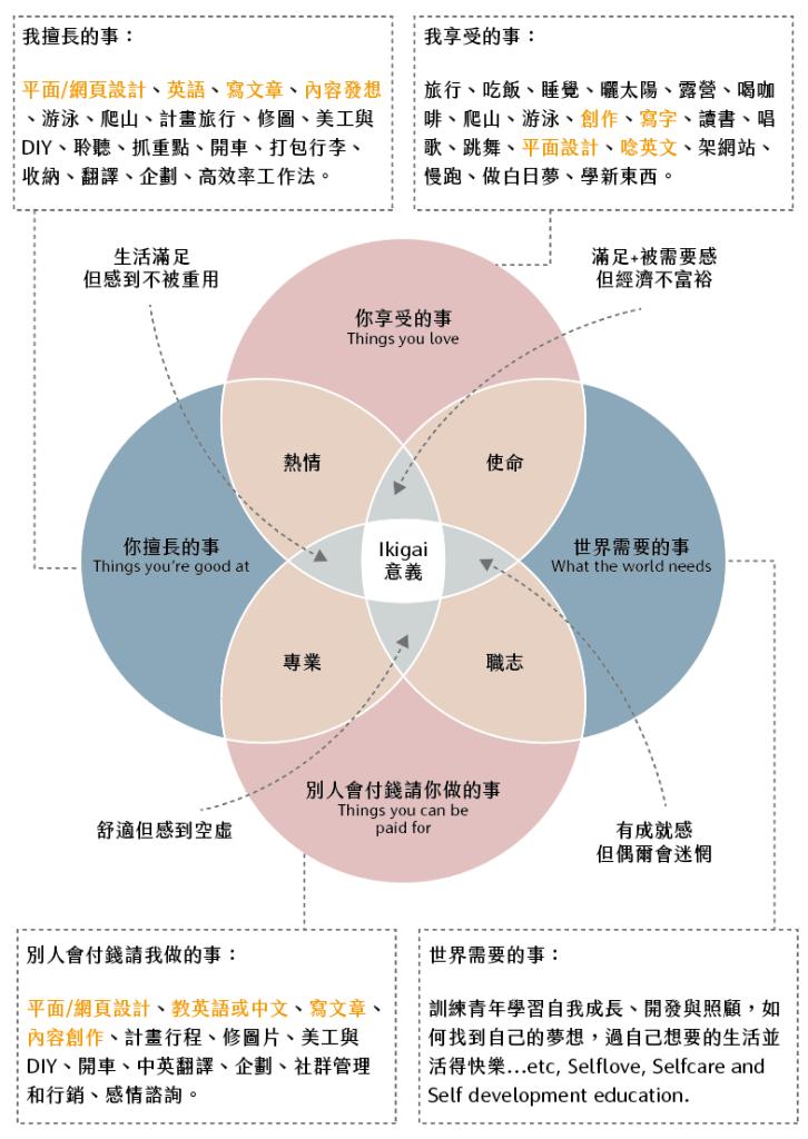 圖片來源:佐依|理想生活設計blog https://zoeyk.co/ikigai/